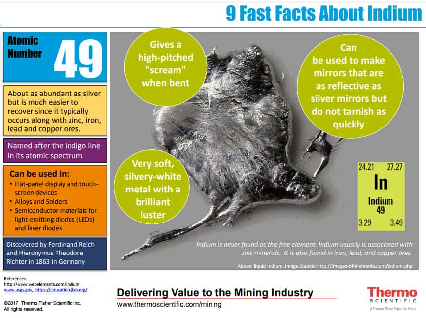 Facts about Indium