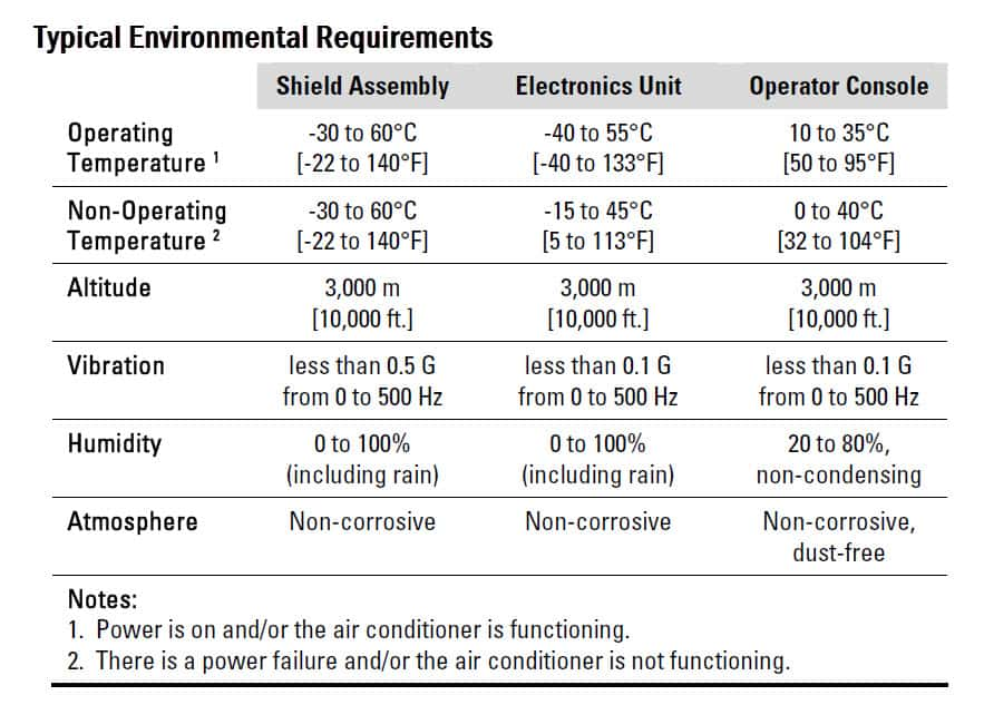 environmental requirements for crossbelt analyzers