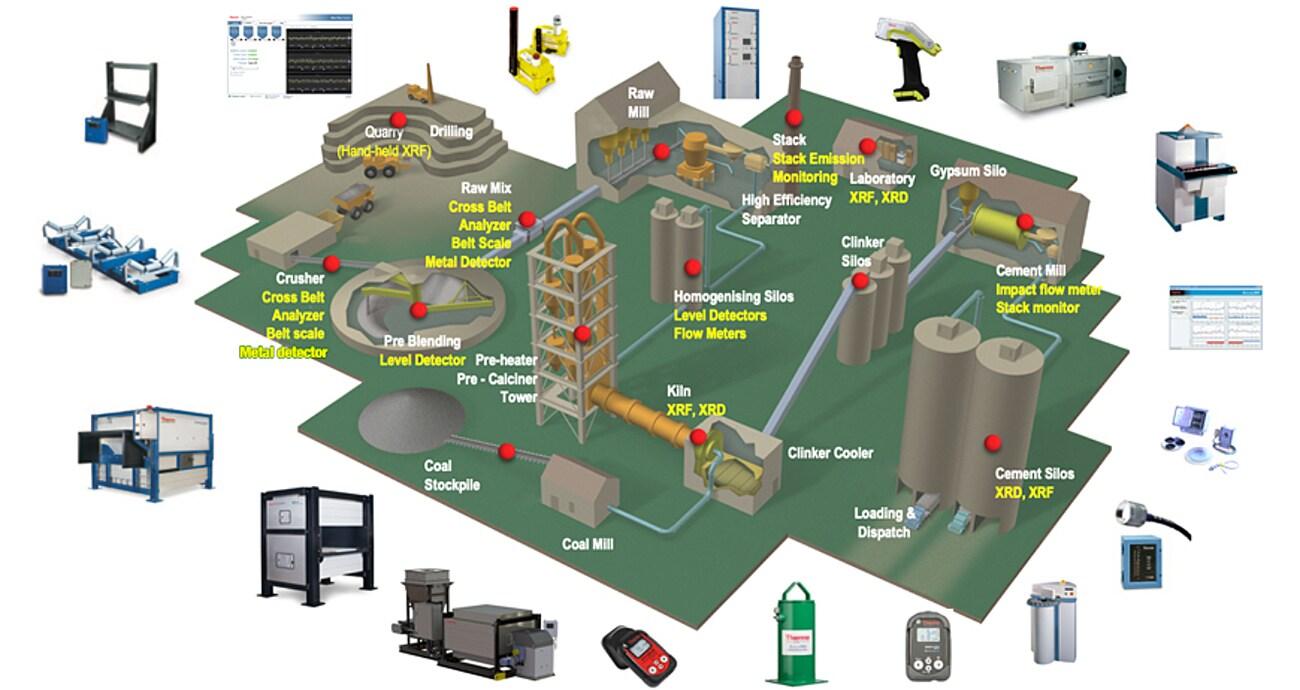 cement production technologies