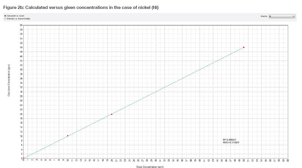 concentrations in the case of nickel (Ni)