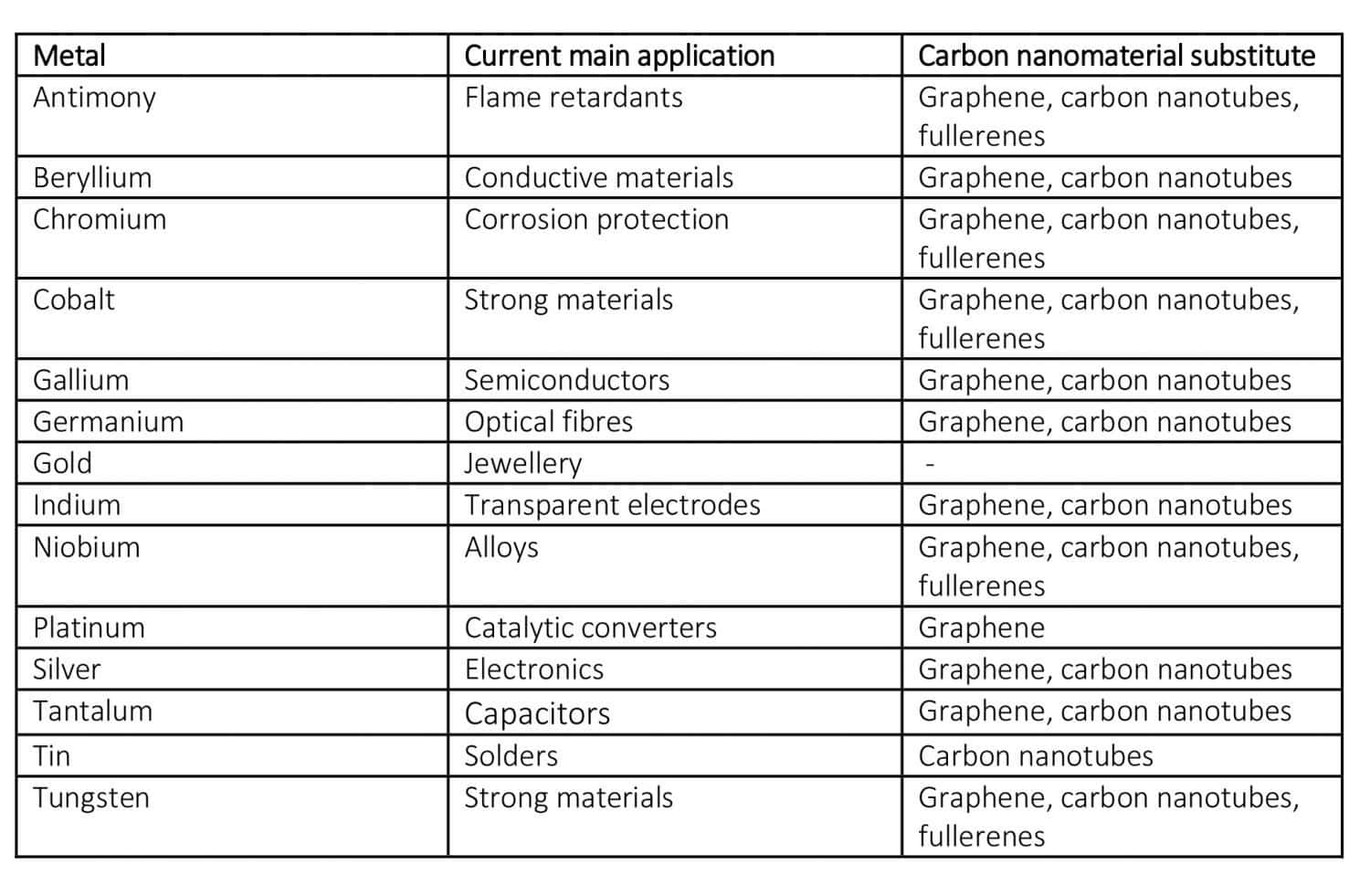 14 metals with carbon nanomaterials