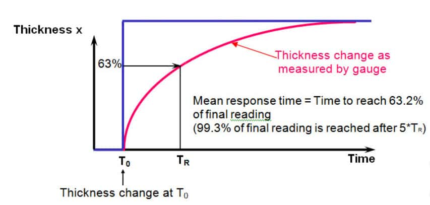 gauge response to an instantaneous metal thickness change