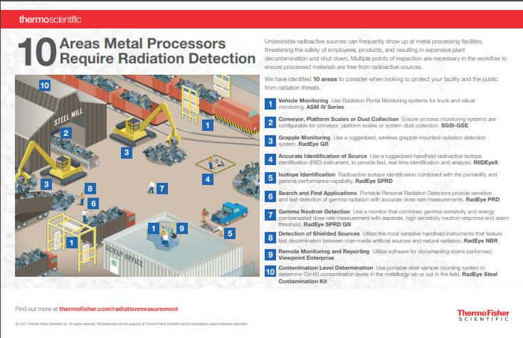 Infographic: 10 Areas Metal Processors Require Radiation Detection