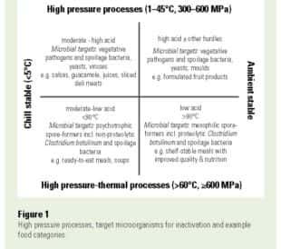 Table showing high pressure processes, target microorganisms for inactivation and example food categories.