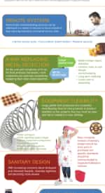 KeyTrendsFoodInspectionInfographic
