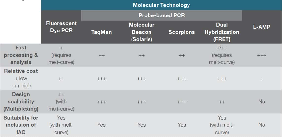 Comparison of molecular detection technologies for practical applications.