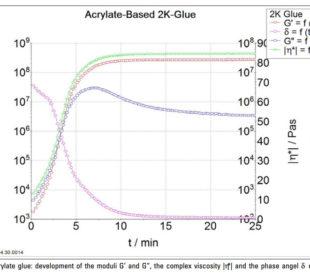 glue cure graph
