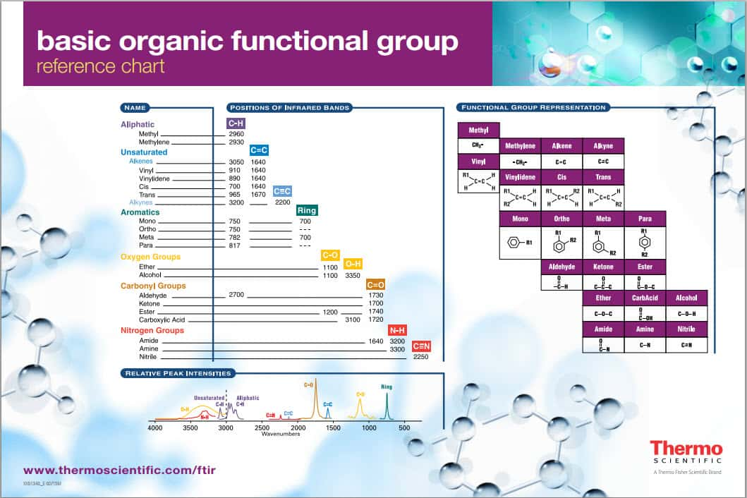 Free Ftir Basic Organic Functional Group Reference Chart