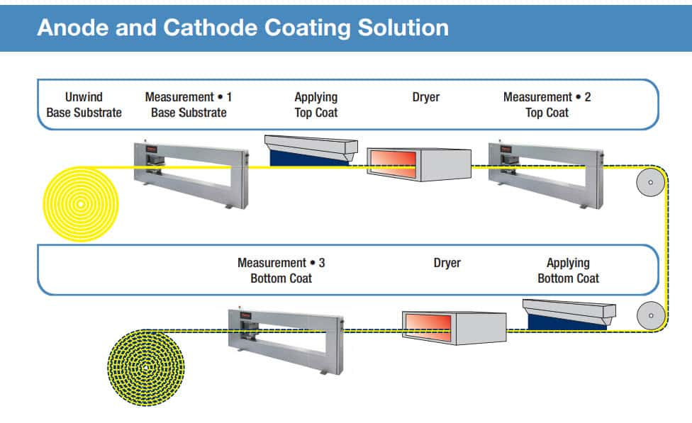 anode and cathode coating solution