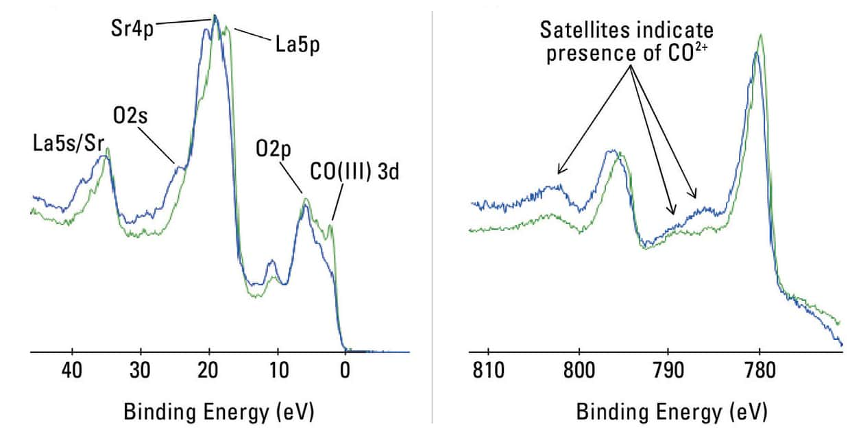 a) Valence band spectra and b) High resolution cobalt spectra from as received and annealed LSC surfaces (0-6 nm)
