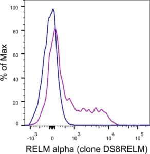 2 histograms traces showing % of Max vs RELM alpha clone DS8RELM fluorescence