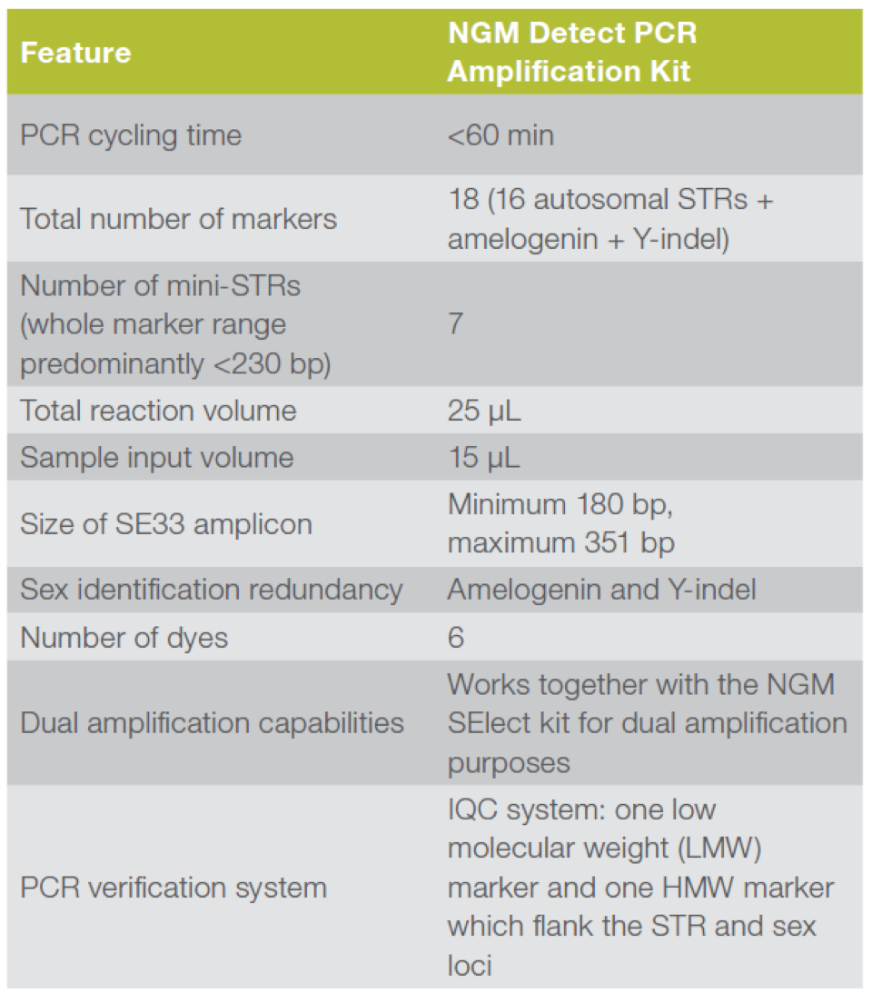 Table showing NGR Detect PCR Amplification Kit features