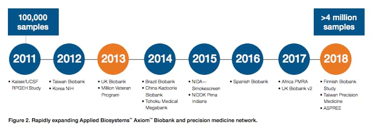 A timeline of the growth of the Axiom Biobanking Network, starting in 2011