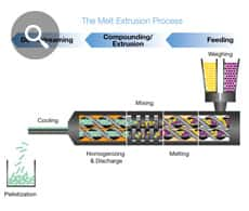Why hot melt extrusion