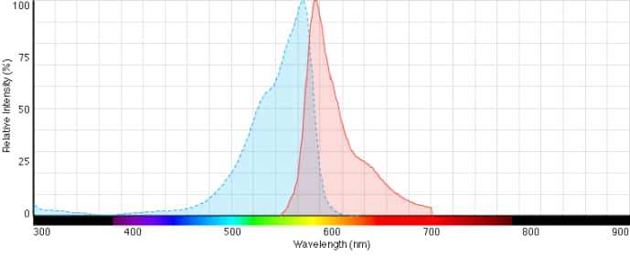 AlamarBlue Cell Viability Reagent