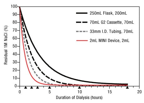 Dialysis Methods for Protein Research | Thermo Fisher