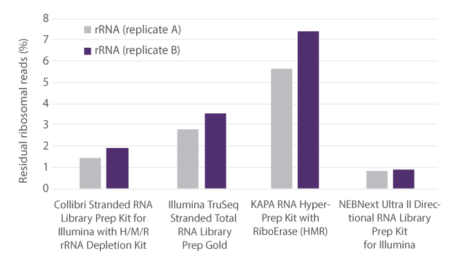 Collibri Stranded RNA Library Prep Kits for Illumina Systems