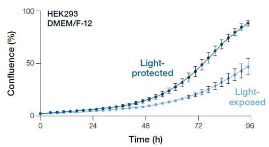graph showing reduction in HEK293 growth rate after 25 days of light exposure