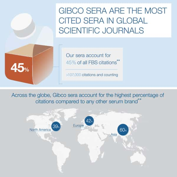 Gibco sera is the most cited sera in scientific journals