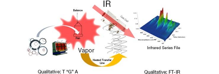 FTIR Spectroscopy Basics   Thermo Fisher Scientific - US