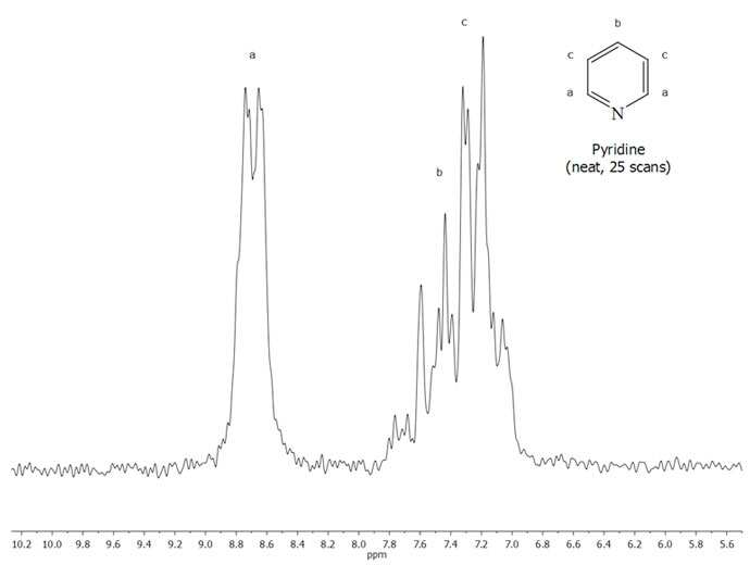 NMR Applications: Bench Chemistry | Thermo Fisher Scientific