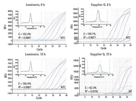 four panel pcr graph showing exceptionally low residual activity of Hot Start Taq DNA polymerase