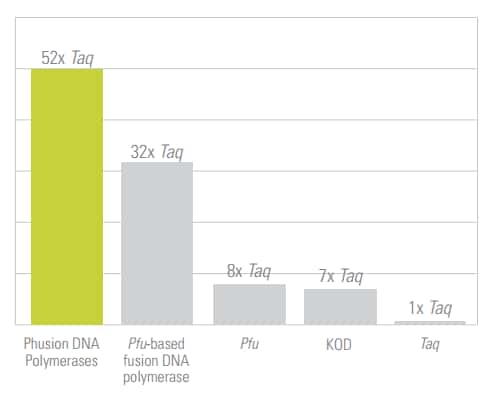 bar graph showing relative fidelity values of different DNA polymerases