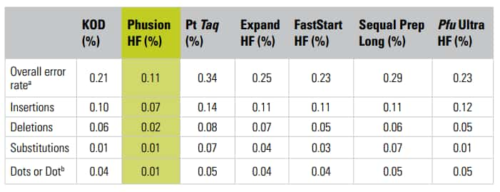 table showing error rates determined by 454 sequencing for seven different DNA polymerases after PCR amplification of four different exons from the human TP53 oncogene, using a clonal TP53 plasmid as starting template