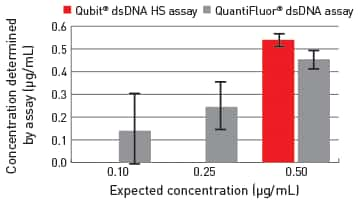 bar graph showing Qubit assay performance compared to QuantFluor assays on the Quantus Fluorometer for low-concentration DNA samples