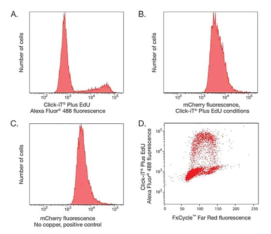 Click-iT® Plus for Flow Cytometry