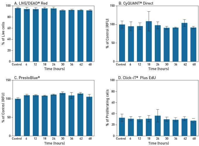 4 panel figure of bar graphs showing detection of cell viability using LIVE/DEAD® Red dye, CyQUANT® Direct reagent, and detection of cell proliferation using PrestoBlue® reagent