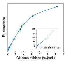 Amplex® Red Glucose⁄Glucose Oxidase Assay Kit