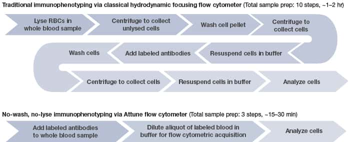 flow chart comparison showing 3 step immunophenotying via Attune flow cytometer compared to 10 steps using a traditional hydrodynamic focusing cytometer