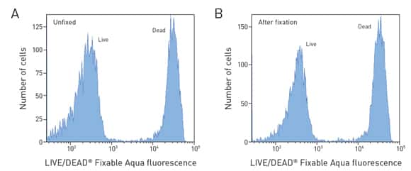 two flow cytometry histograms showing no change in the fluorescence intensity peaks detected in the unfixed and the fixed cell samples