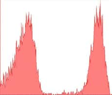 section of flow cytometry histogram showing two population peaks