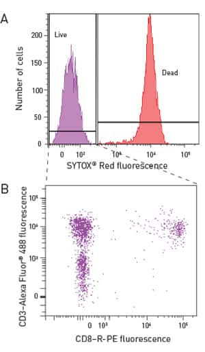 flow cytometry histogram showing two distinct fluorescence intensity peaks for live and dead cells along with an additional scatter plot showing subpopulations within the live-cell group