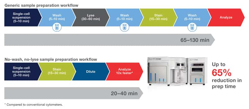 2019 Attune NxT Flow Cytometer | Thermo Fisher Scientific - US