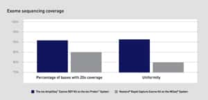 exome sequencing coverage