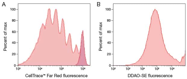 Two panel histogram figure comparing generational tracing using CellTrace™ Far Red reagent and DDAO-SE