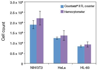Bar graph showing more precise cell counts with the Countess® II FL Automated Cell Counter than with manual counting using a hemocytometer