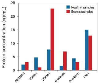 Bar graph showing serum protein levels of adhesion molecules in normal serum and serum from a patient with sepsis
