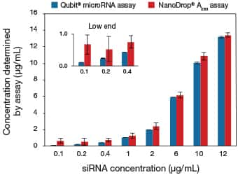 Bar graph showing accuracy and precision of the Qubit® and Quant-iT™ microRNA assays