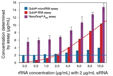 Bar graph showing selectivity of the Qubit® and Quant-iT™ microRNA assays for siRNA in the presence of ribosomal RNA