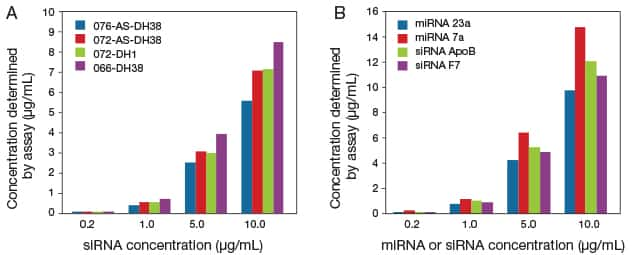 Two panel figure of bar graphs showing that the Qubit® and Quant-iT™ microRNA assays can detect single-stranded and double-stranded siRNA and miRNA