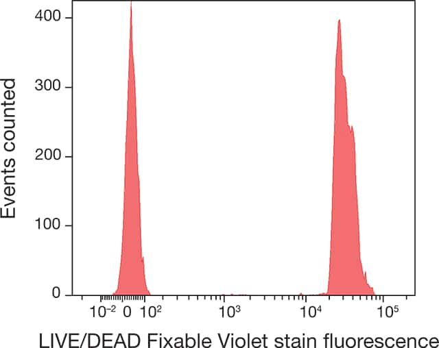 Use of ArC beads to mimic staining with LIVE/ DEAD Fixable Dead Cell Stains