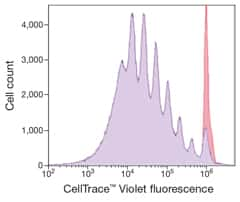 Graph of histograms showing cell proliferation detection using CellTrace™ Violet Cell Proliferation Kit