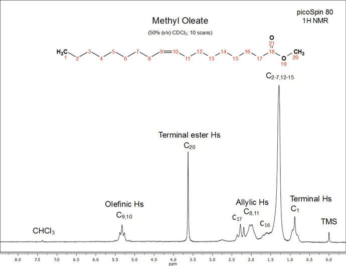 Butanol Proton Nmr