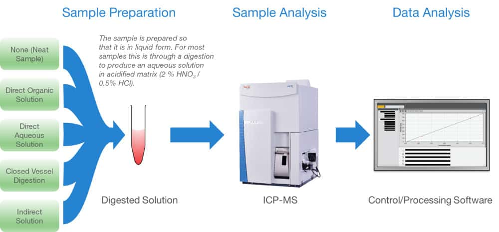Schedule of preparing standard samples for analytical calibration.