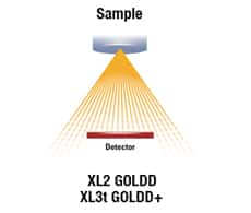 XRF Product Features SDD