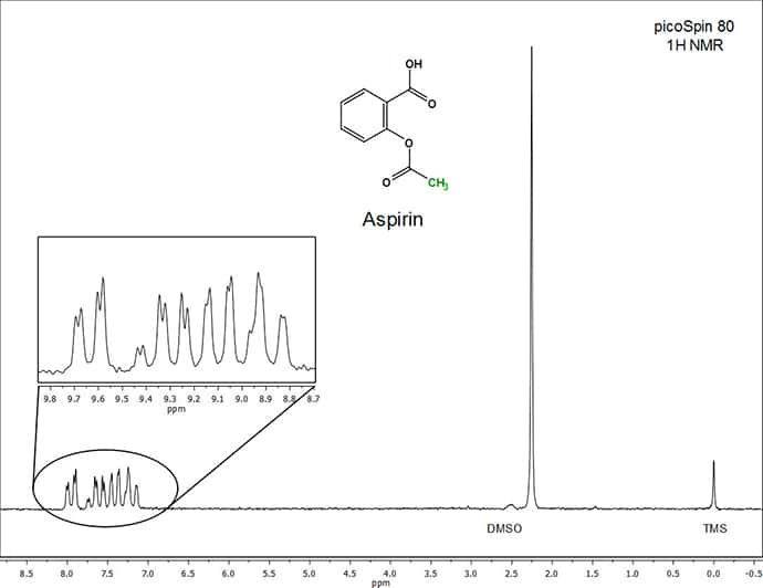 Figure 1. NMR Spectrum of Aspirin (0.4 M in DMSO-d6)